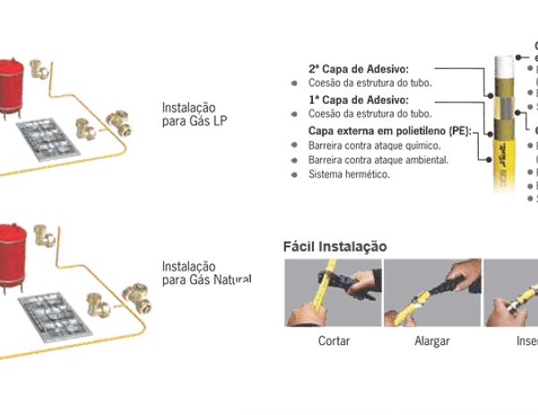 Tubos e Conexões Multicapa Gás